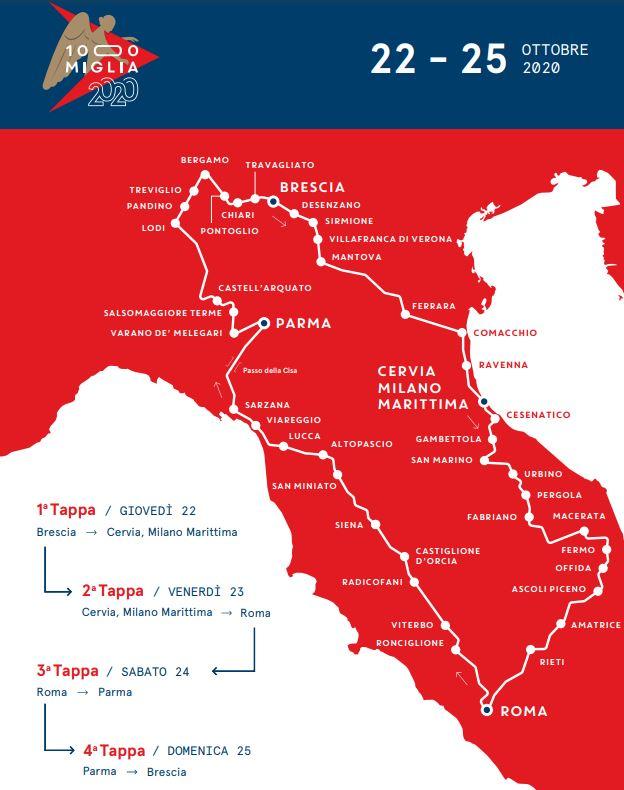 Millemiglia 2020: Roadmap